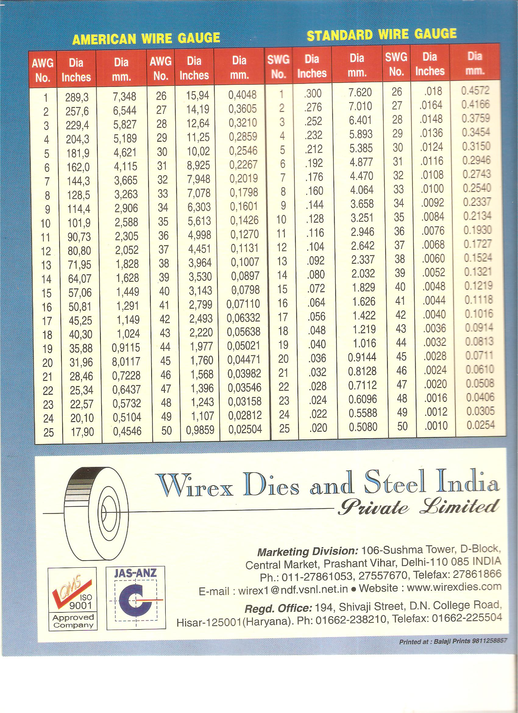 Wirex dies and steel india pvt ltd download pdf greentooth Choice Image